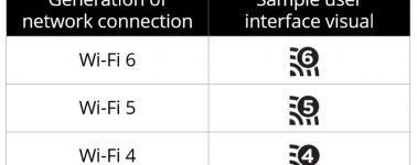 Wi-Fi 6 (802.11ax), Wi-Fi 5 (802.11ac) y Wi-Fi 4 (802.11n): Nuevos nombres para un estándar