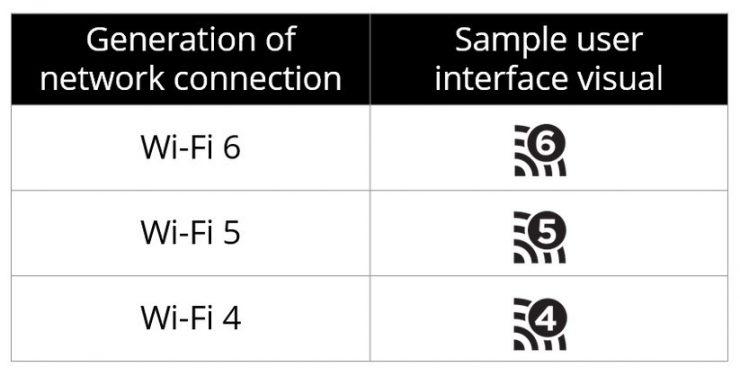 Wi Fi 6 Wi Fi 5 y Wi Fi 4 1 740x376 0