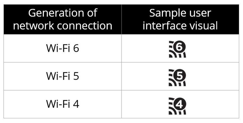 WiFi 6 es el nuevo nombre para el estándar 802.11ax