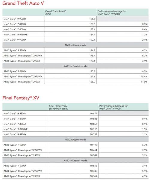 bechmark review Core i9 9900K vs Ryzen 7 2700X Principled Technologies 11 501x600 11