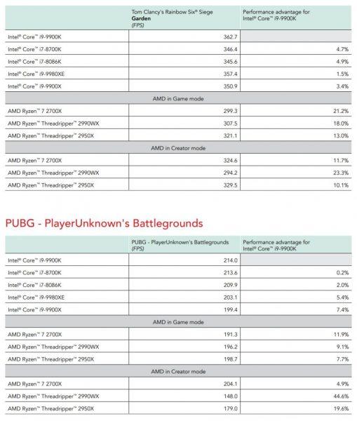 bechmark review Core i9 9900K vs Ryzen 7 2700X Principled Technologies 12 509x600 12