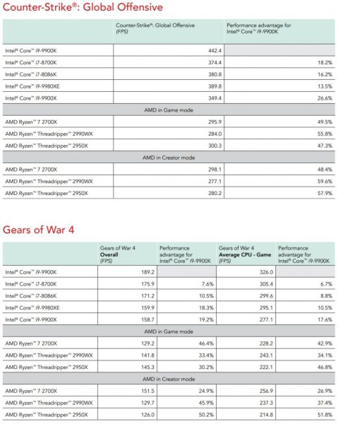 bechmark review Core i9 9900K vs Ryzen 7 2700X Principled Technologies 2 479x600 2