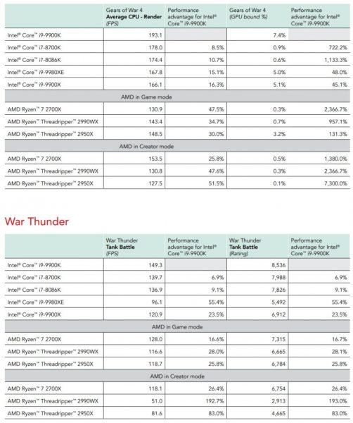 bechmark review Core i9 9900K vs Ryzen 7 2700X Principled Technologies 3 502x600 3