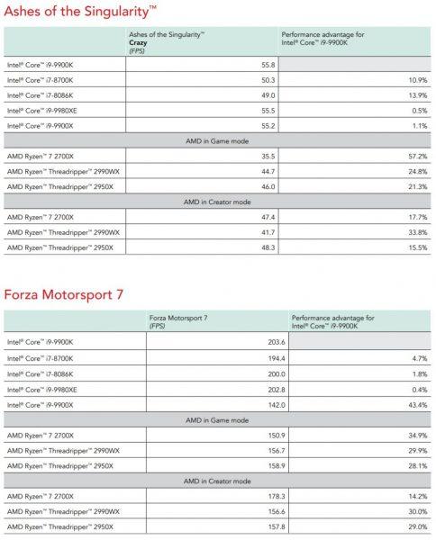 bechmark review Core i9 9900K vs Ryzen 7 2700X Principled Technologies 4 484x600 4