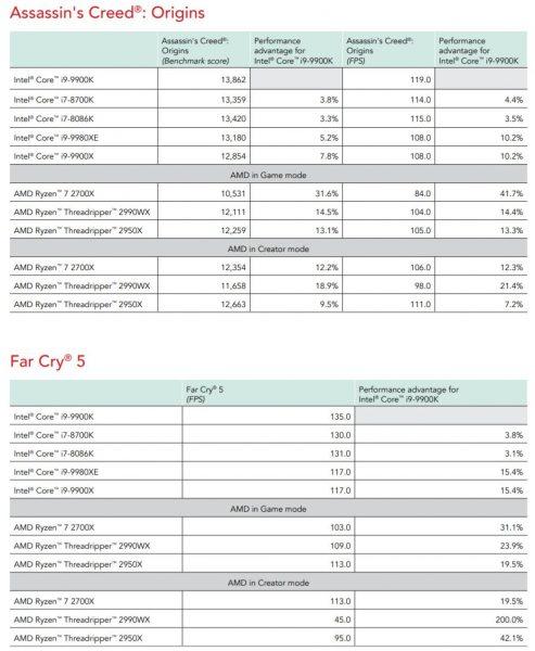 bechmark review Core i9 9900K vs Ryzen 7 2700X Principled Technologies 5 493x600 5