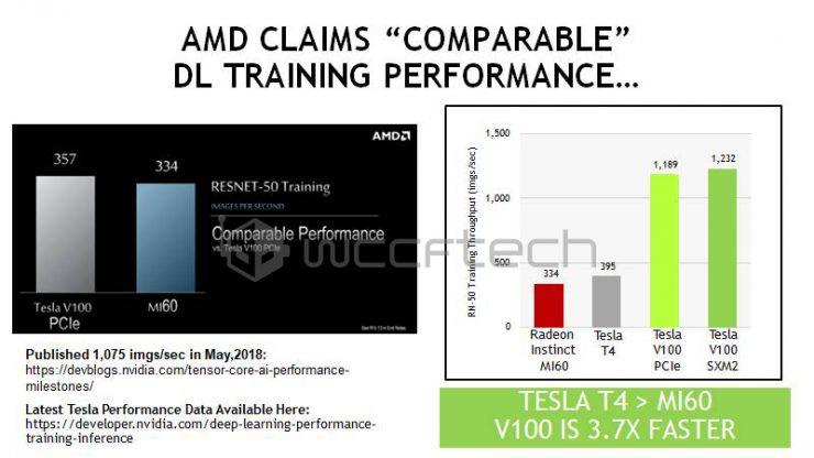 AMD MI60 TESLA V100 Tensor ResNet Benchmarks 740x416 0