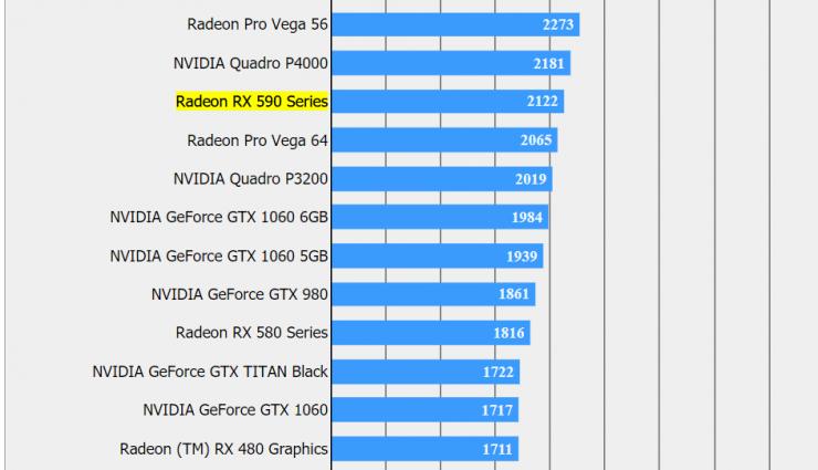 AMD Radeon RX 590 FFXV 2160p High 740x425 0