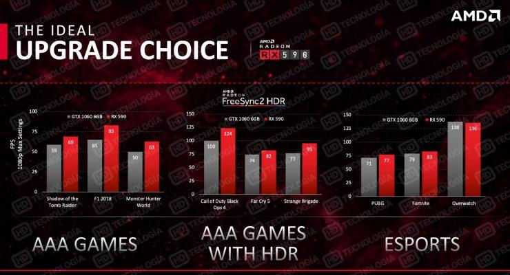AMD Radeon RX 590 presentacion diapositiva 2 740x400 1