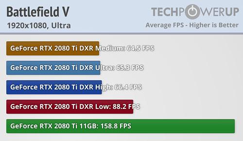 Battefield V con Nvidia RTX Rendimiento 1