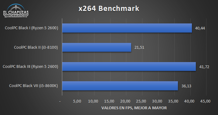 CoolPC Black Benchmarks 4 31