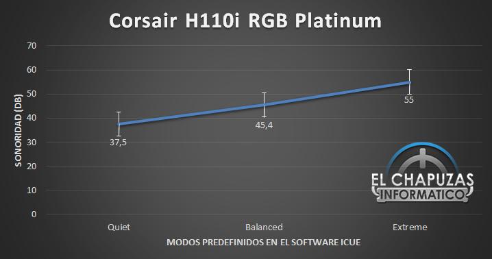 Corsair H110i RGB Platinum Sonoridad 38
