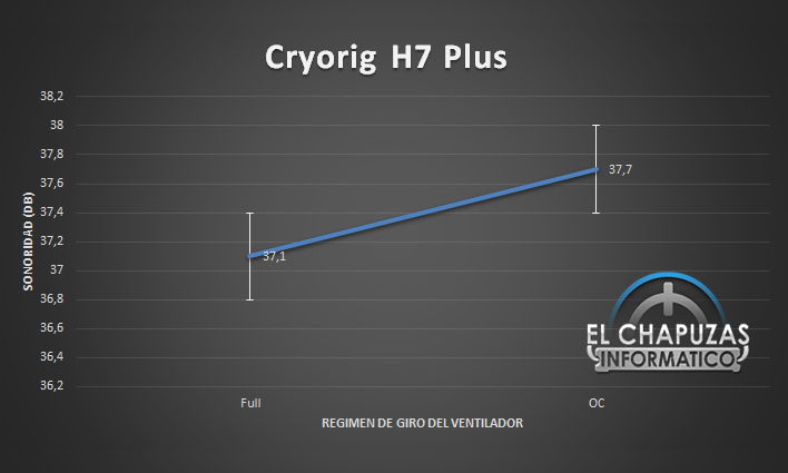 Cryorig H7 Plus Sonoridad 28
