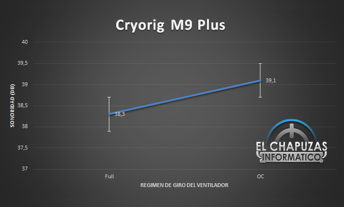Cryorig M9 Plus Sonoridad 28