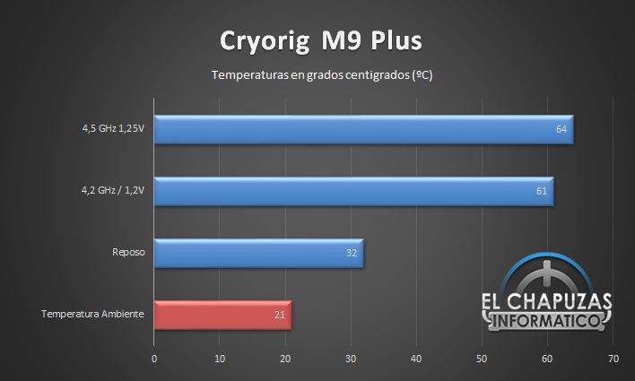 Cryorig M9 Plus Temperaturas 26