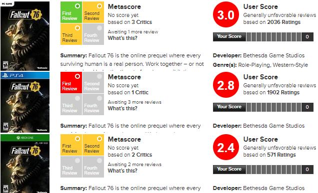Fallout 76 criticas y valoraciones 0