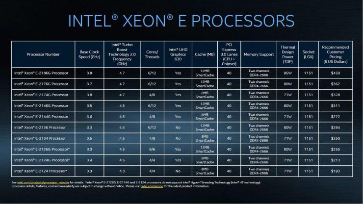 Intel Xeon E 2100 Series 2 740x416 2