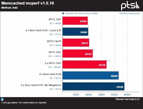 Linux 4.20 rendimiento miticación Intel 1