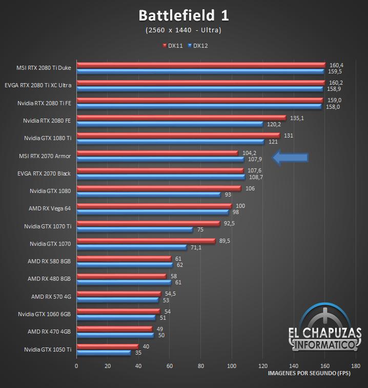 MSI GeForce RTX 2070 Armor Juegos 2K 2 41