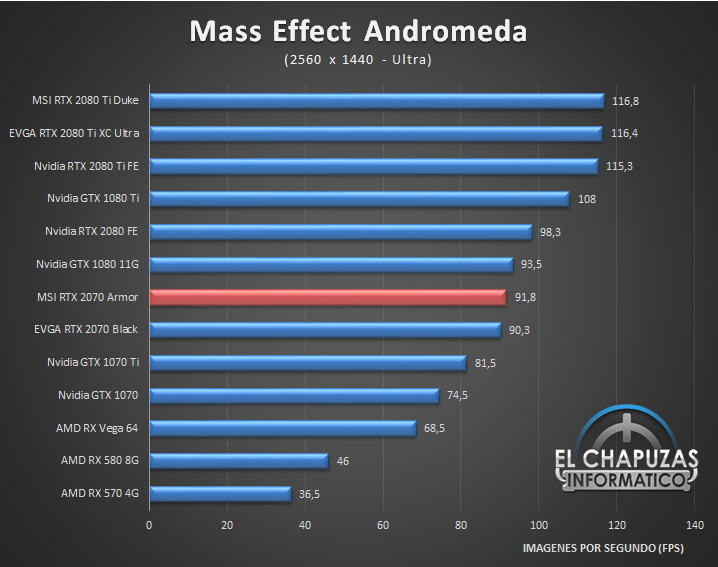 MSI GeForce RTX 2070 Armor Juegos 2K 8 47