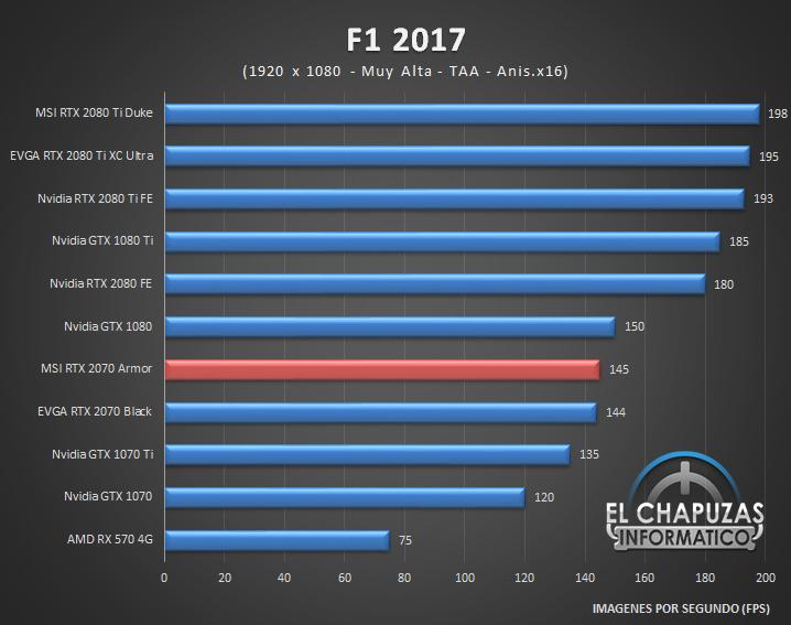 MSI GeForce RTX 2070 Armor Juegos Full HD 5 32