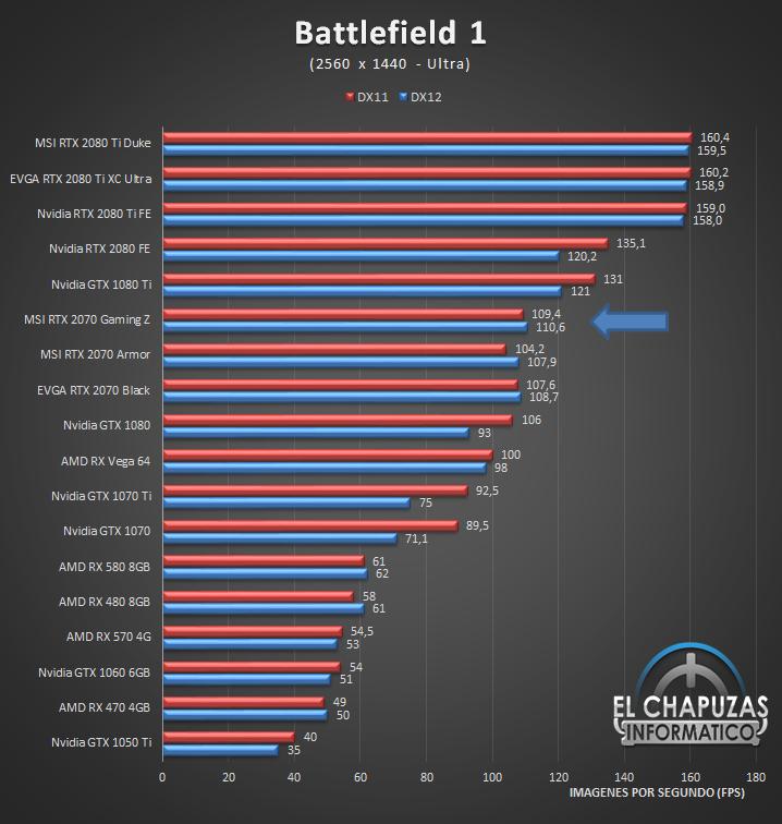 MSI GeForce RTX 2070 Gaming Z Juegos 2K 2 41