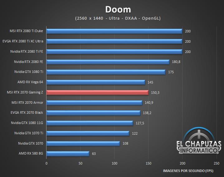 MSI GeForce RTX 2070 Gaming Z Juegos 2K 4 43
