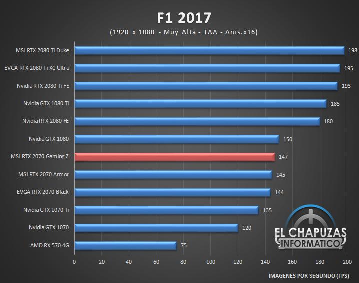 MSI GeForce RTX 2070 Gaming Z Juegos Full HD 5 32