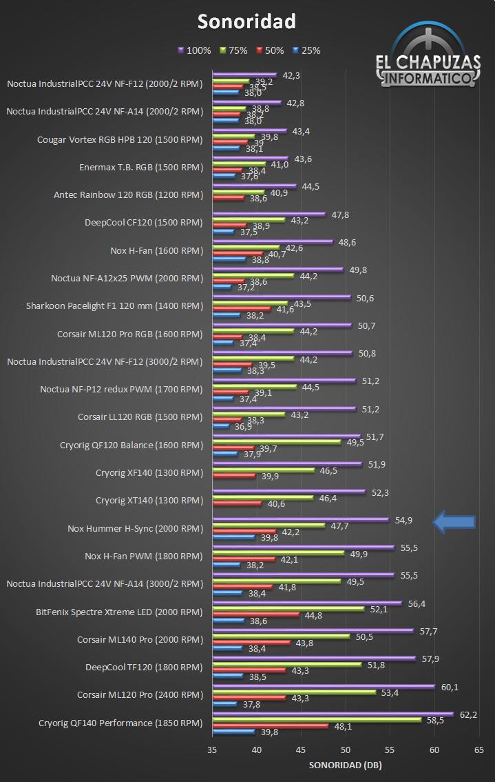 Nox Hummer H Sync Sonoridad Ranking 16