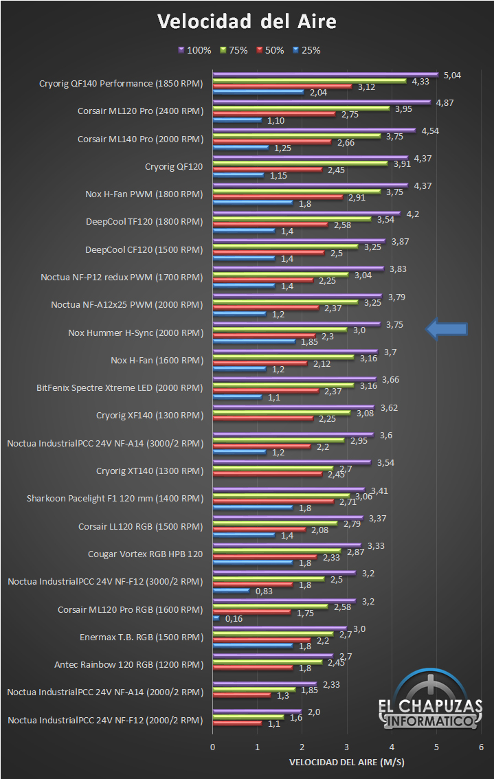 Nox Hummer H Sync Velocidad Ranking 17
