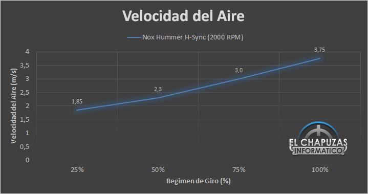 Nox Hummer H Sync Velocidad 15