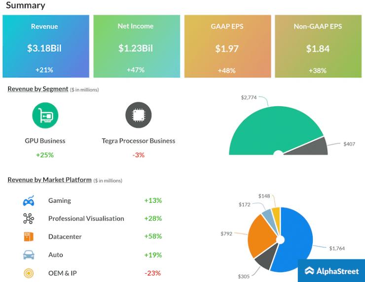 Nvidia resultados financieros Q3 2018 1 740x573 1