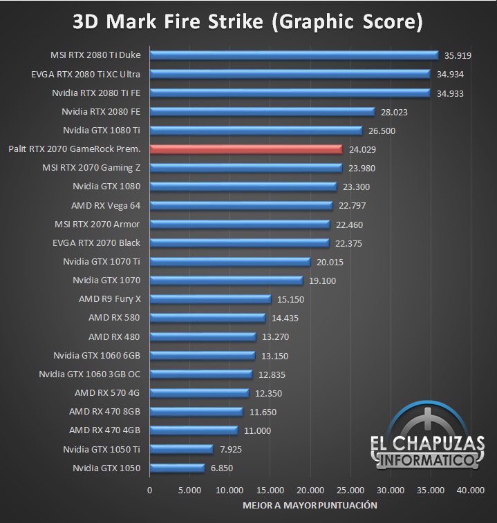 Palit GeForce RTX 2070 GameRock Premium Benchmarks 1 24