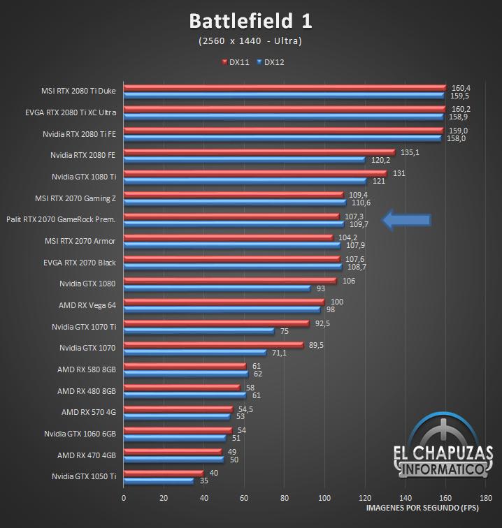 Palit GeForce RTX 2070 GameRock Premium Juegos 2K 2 41