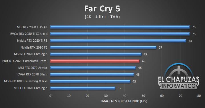Palit GeForce RTX 2070 GameRock Premium Juegos 4K 6 58