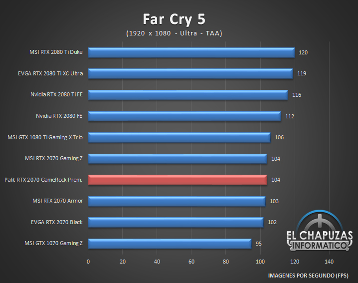 Palit GeForce RTX 2070 GameRock Premium Juegos Full HD 6 33