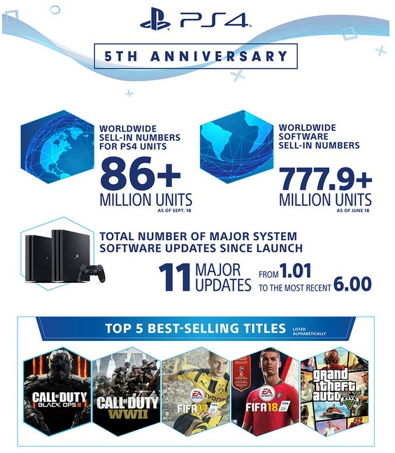 PlayStation 4 5 aniversario 1 0