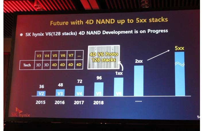 SK Hynix 4D NAND Flash 3 2