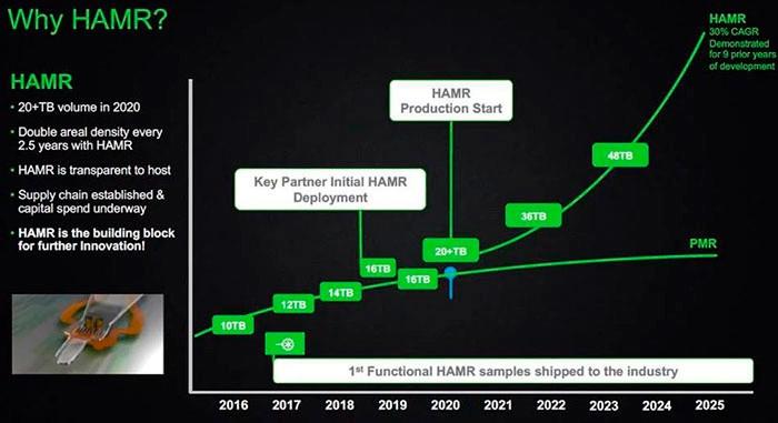 Seagate hoja de ruta HDDs 2 1