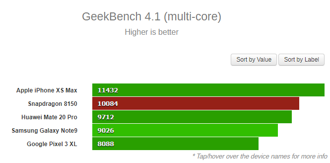 Snapdragon 8150 benchmark Geekbench 1 0
