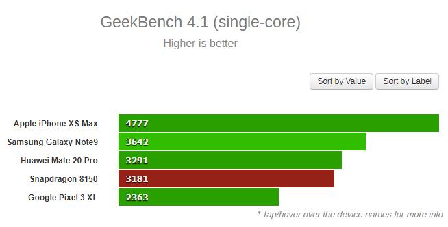 Snapdragon 8150 benchmark Geekbench 2 1