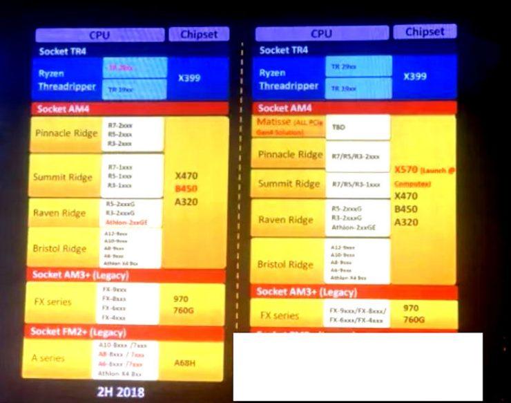 Chipset AMD X570, plataforma Matisse