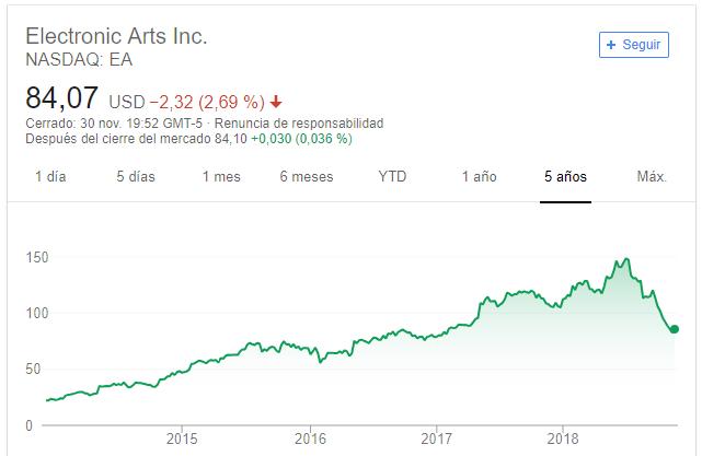El valor de las acciones de Electronic Arts influenciado por Battlefield V