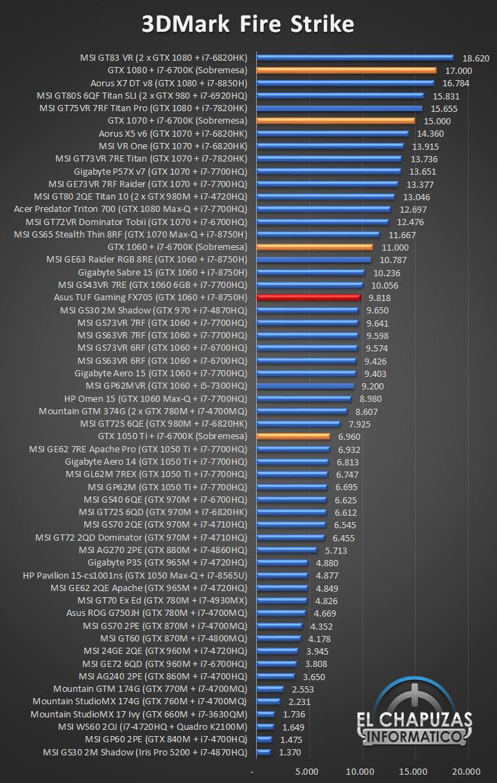 Asus TUF Gaming FX705 Benchmarks 01 23