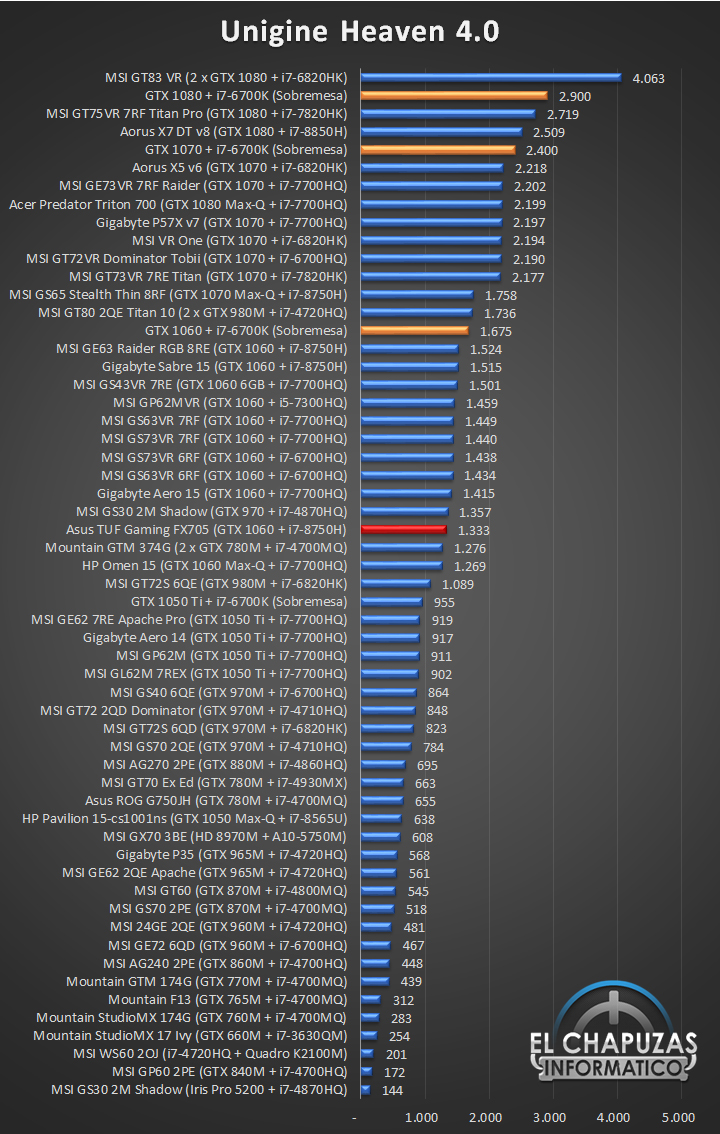 Asus TUF Gaming FX705 Benchmarks 03 25