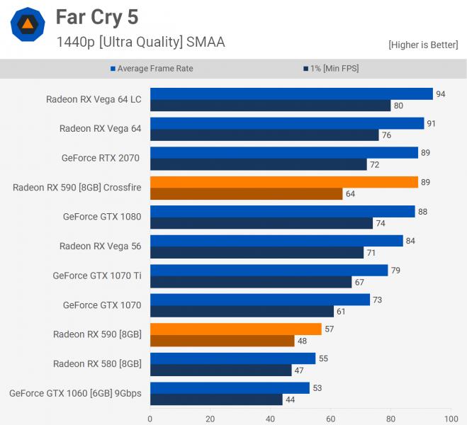 Benchmark Crossfire Radeon RX 590 12 659x600 12