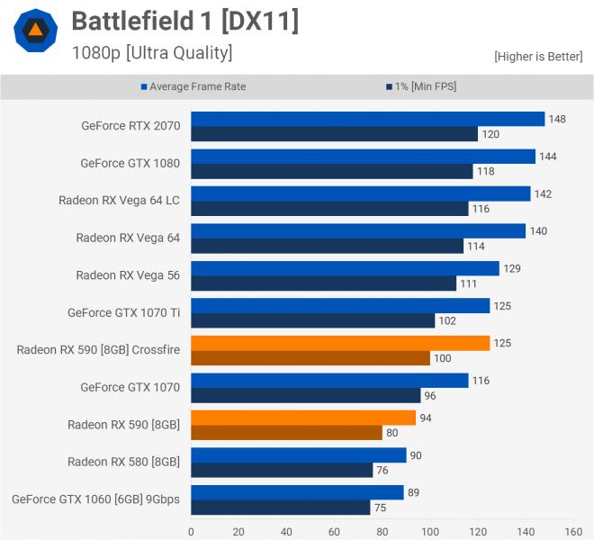 Benchmark Crossfire Radeon RX 590 3 660x600 3
