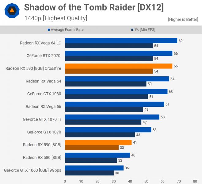 Benchmark Crossfire Radeon RX 590 8 659x600 8