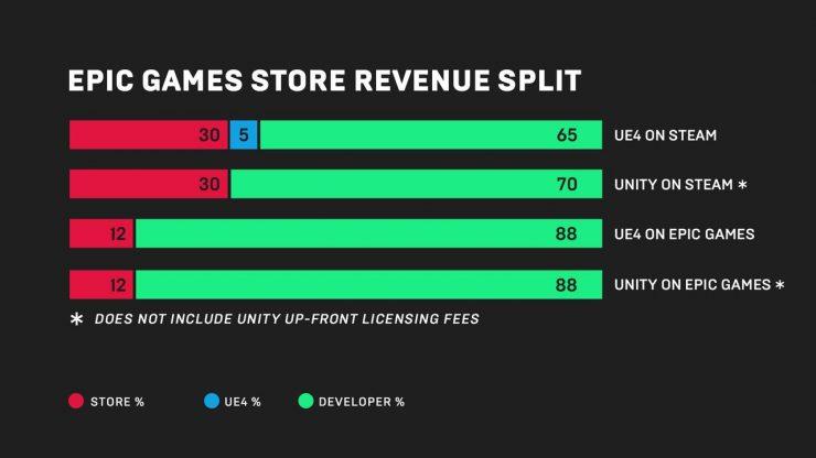 comisiones de la Epic Games Store
