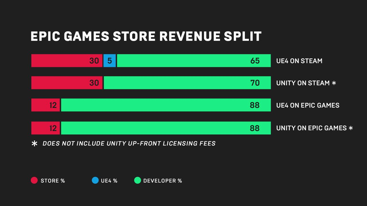 Epic Games Store 2 2