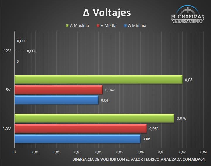 In Win Premium Basic Series PB 750W Voltajes 28
